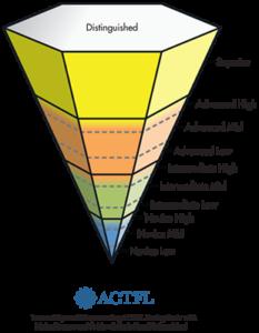 ACTFL language learning proficiency chart
