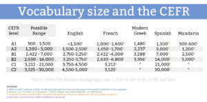 Vocabulary size and the CEFR