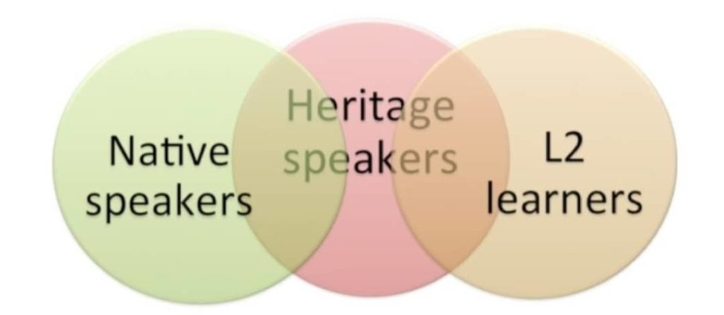 """A language venn diagram showing """"native speakers"""" on one side, """"L2 learners"""" on the other sie, and """"heritage speakers"""" overlapping in some parts"""