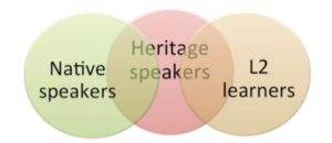 "A language venn diagram showing ""native speakers"" on one side, ""L2 learners"" on the other sie, and ""heritage speakers"" overlapping in some parts"