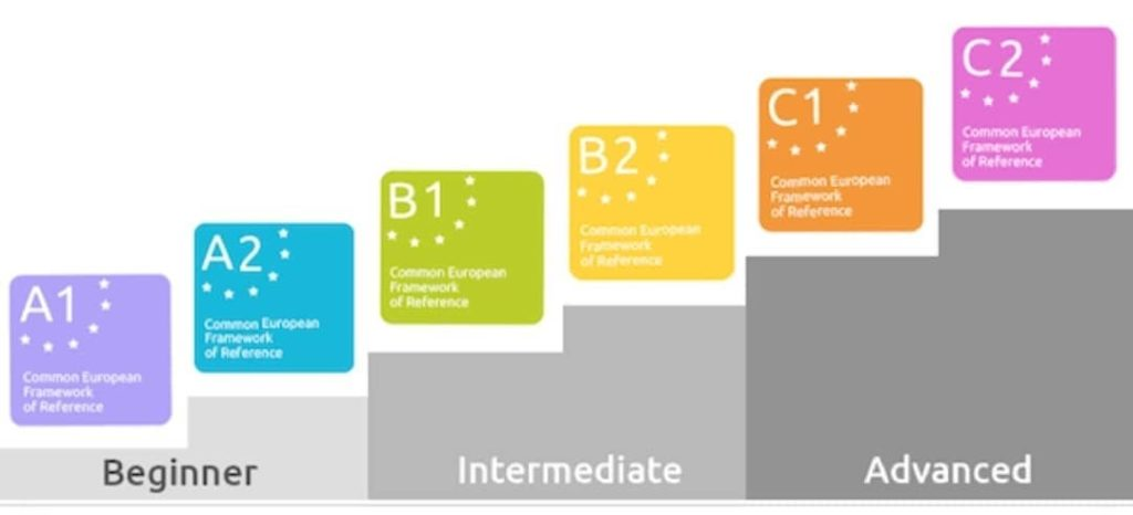 The six levels of language ability according to the European Union, stacked from beginner (a1 and a2) to intermediate (b1 and b2) to advanced (c1 and c2)