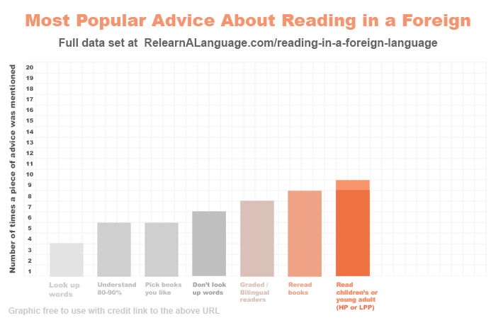 The most popular advice given on YouTube about reading foreign language: look up words (given 3 times); understand 80-90% (given 5 times); pick up books you like (given 5 times); don't look up words (given 6 times); use graded or bilingual readers (given 7 times); reread books (given 8 times); and read childrens books, specifically Harry Potter or Le Petit Prince (given 9 times)