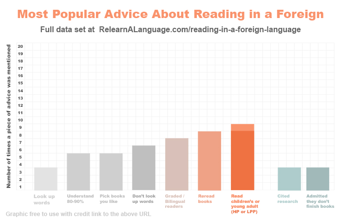 The same chart about popular advice about reading in a foreign language, but with two more data points: 3 videos cited sources, and another 3 admitted they do not regularly finish books in the language
