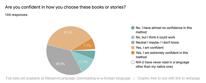 Participants were asked: how confident are you in how you choose a book when reading in a foreign language? 7.7% said extremely confident, 37.5% said confident, 36.5% said neutral, 11.5% said not confident, 8% said not at all confident, the remainder said they had never read a book in the language