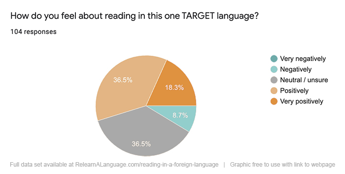 Participants were asked about how they feel about reading in their target language: 18.5% said very positively, 36.5% said positively, 36.5% said neutral, and 8.7% said negatively