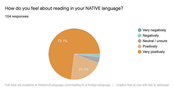 Participants reported how they feel about reading in their native languages: 73.1% said very positively, 21.2% said positively, 3% said positively, and less than 3% said negatively