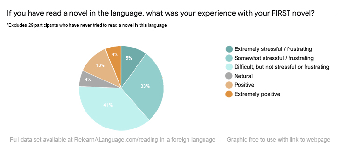 Participants were asked about their experiences with their first novel in the target language. 4% said it was extremely positive, 13% said positive, 4% said neutral, 41% said dificult, 33% said somewhat stressful / friustrating, and 5% said extremely stressful or frustrating