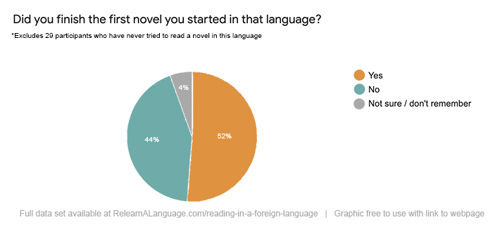 Participants were asked if they finished the first novel they started in that language. 52% said yes, 44% said no, and 4% were unsure or didn't remember