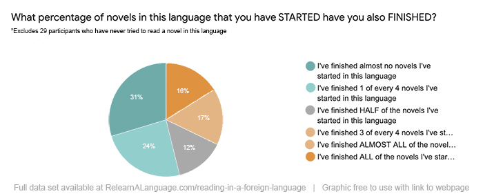 Participants were asked about how many books which they started reading in another language that they finished. 16% said all of the books, 17% said 3/4 or almost all, 24% said half, 24% said 1/4, and 31% said none or almost none.