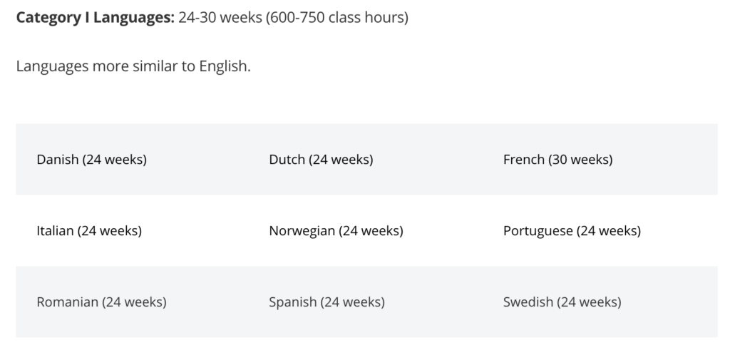A chart showing that it takes 600-750 hours to learn French
