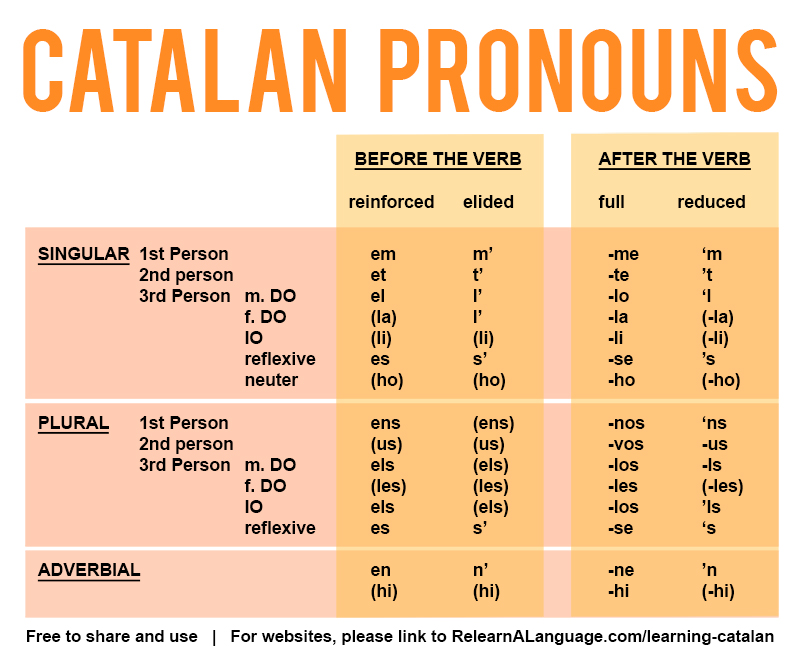 Learning Catalan pronouns chart
