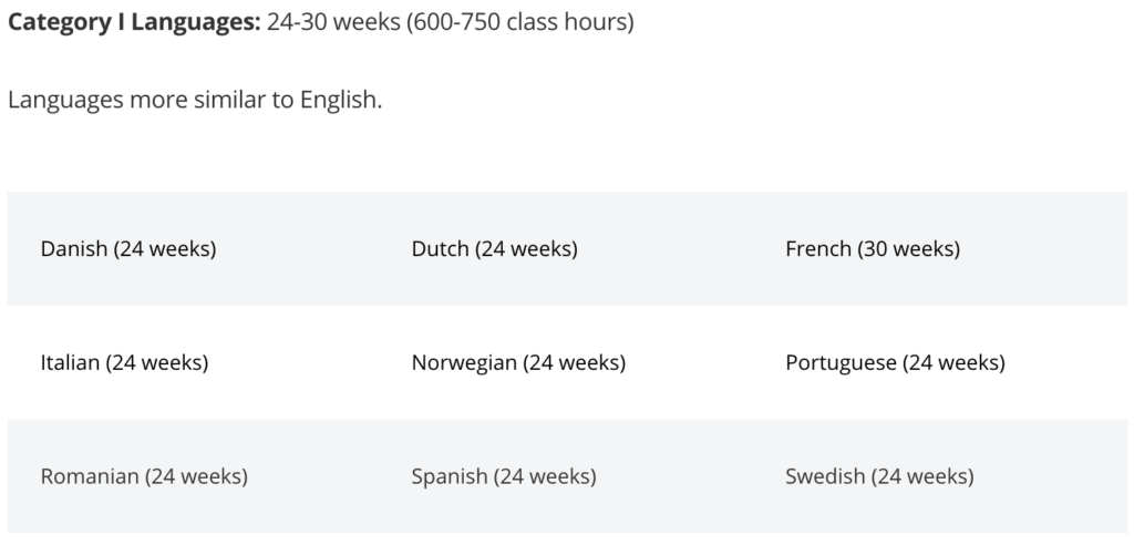 How long does it take to learn the Category 1 languages? 600-750 hours