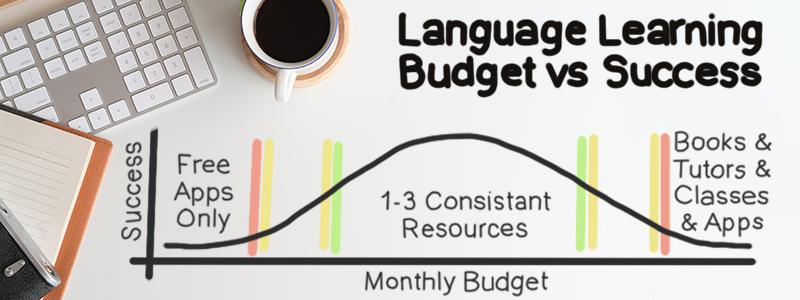Language Learning Budget vs Success graph